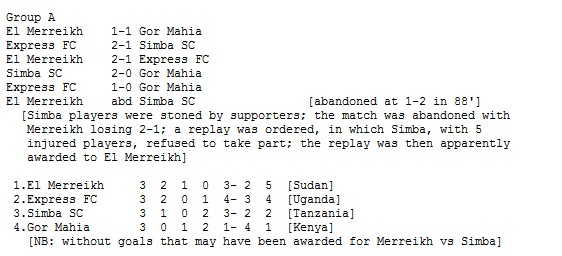 Gor Mahia in the 1994 CECAFA club cup