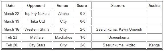 Gor Mahia vs City Stars, Mathare 2014