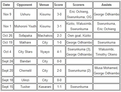 Gor Mahia results September 2014
