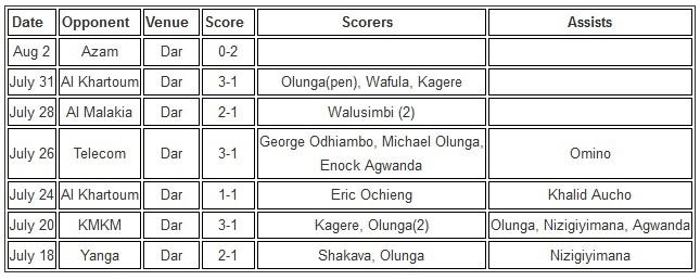 Gor Mahia 2015 Kagame Cup
