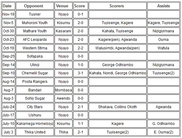 Gor Mahia results 2016 Kenya Premier League