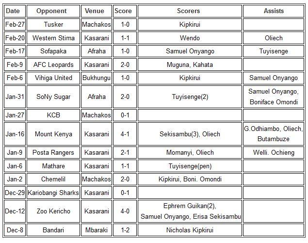 Gor Mahia in the Kenya Premier League 2018-2019 First Leg