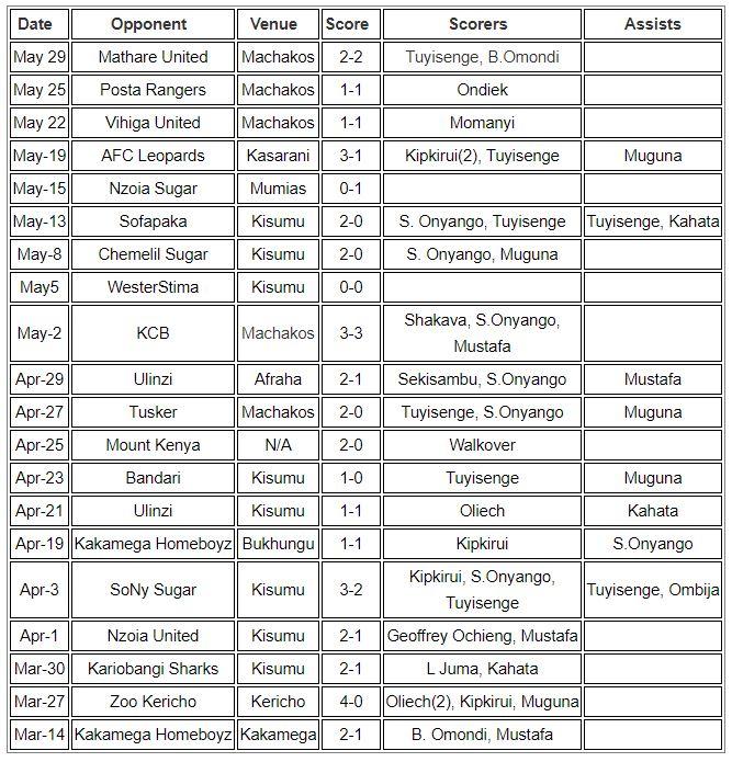 Gor Mahia in the Kenya Premier League 2018-2019 Second Leg